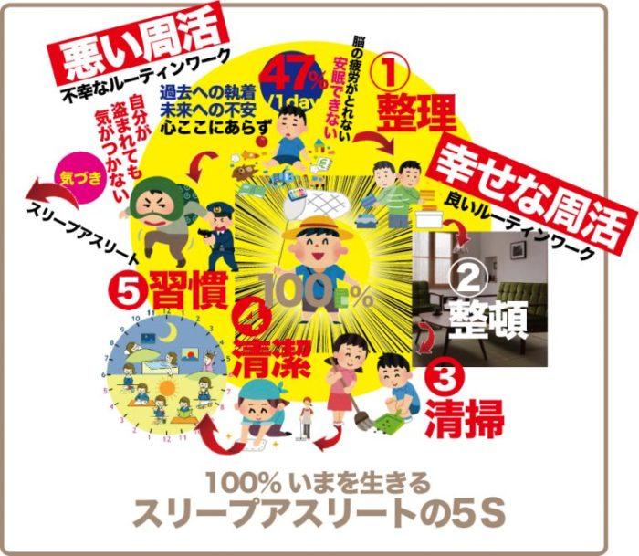 5200週の周活〜週活〜終活