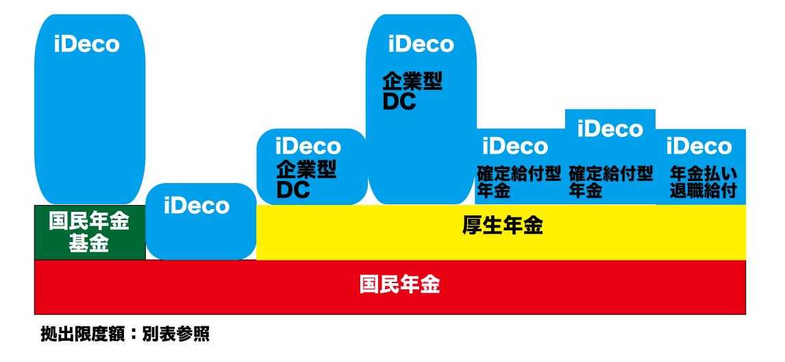 iDeCoについて説明
