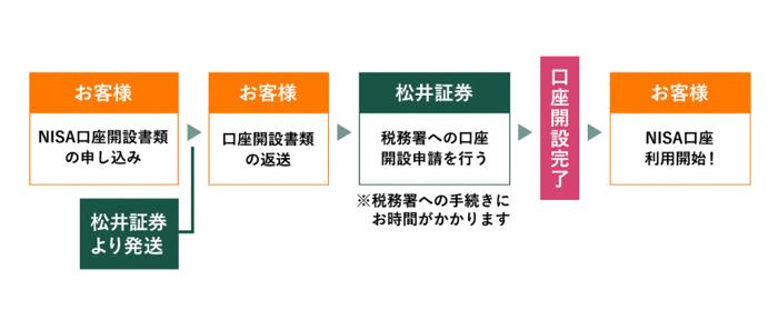 口座開設の説明(松井証券の場合)