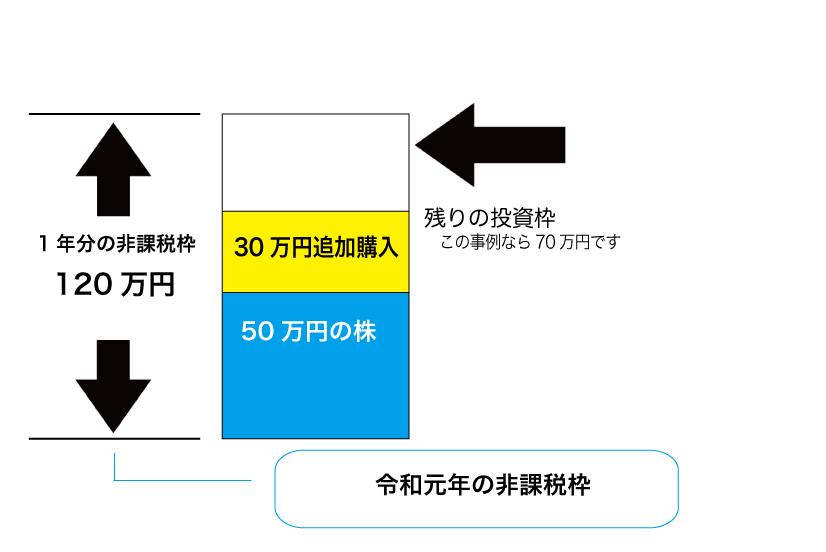 投資枠の説明(2)