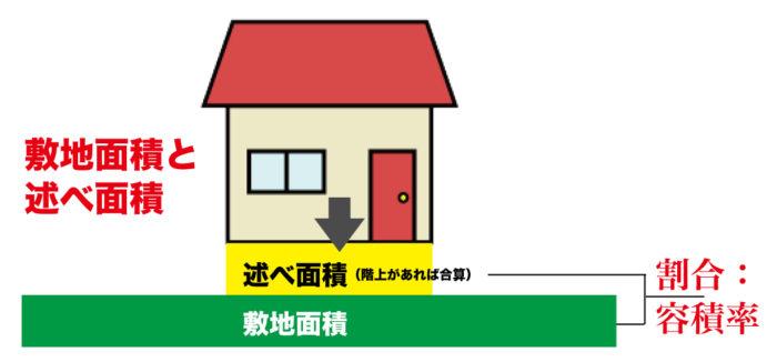 敷地面積と述べ面積