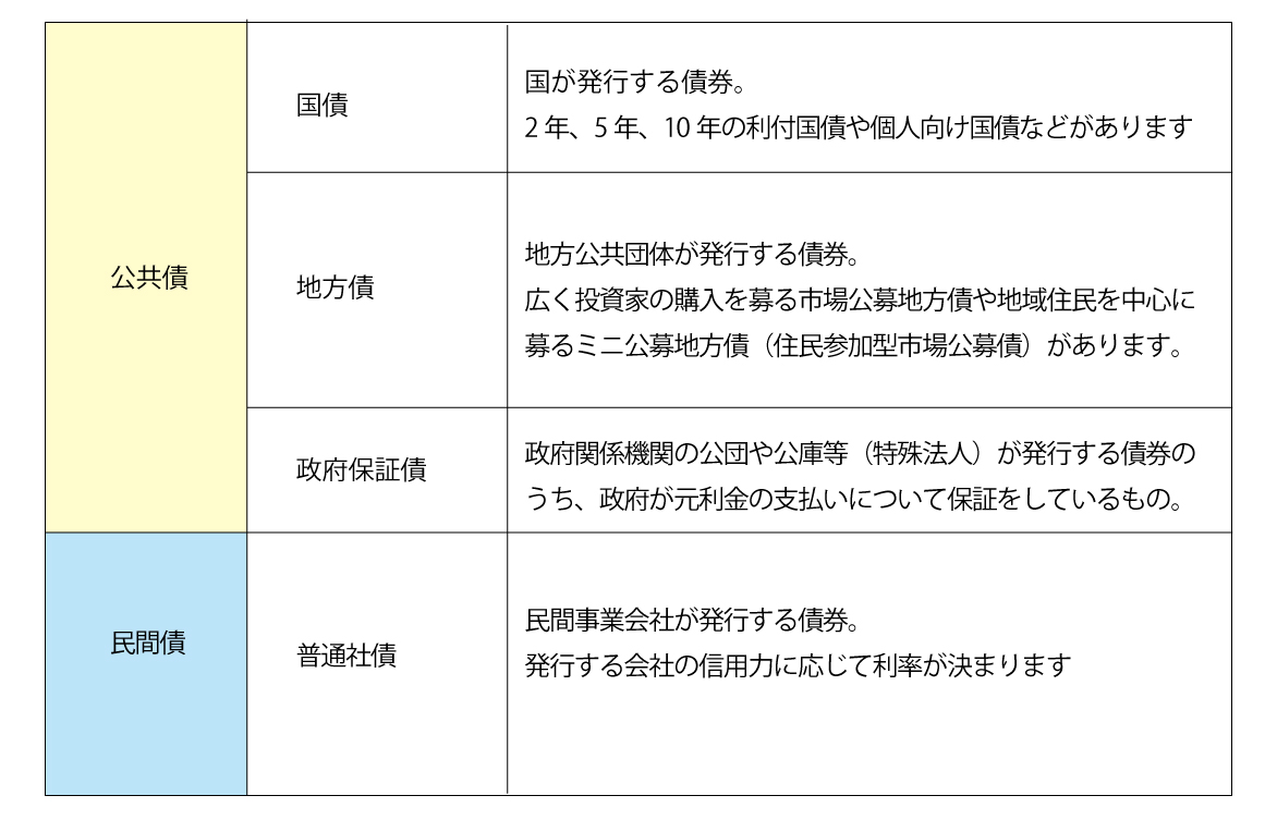 国内債券(日本国内の発行体が国内で、円建てで発行する債券)