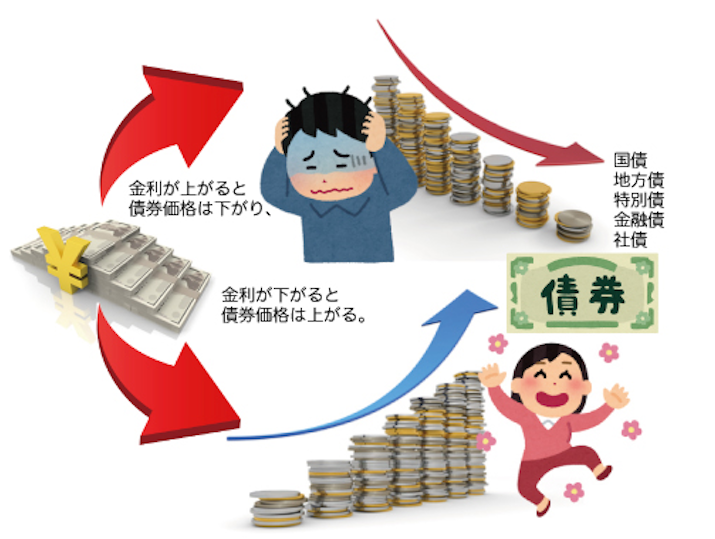 債券と金利の関係