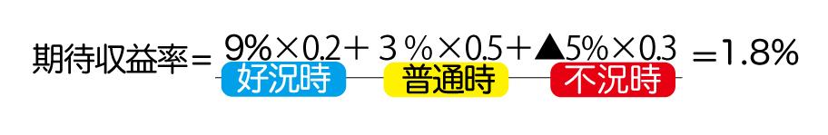 期待収益率の計算方法