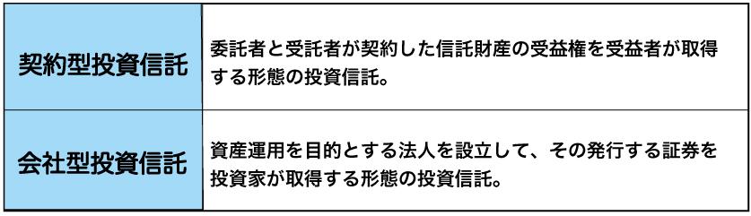 契約型と会社型