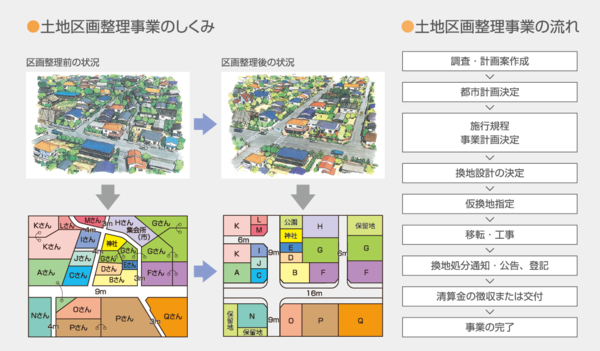 東京都土地区画整理事業(出典;東京都都市づくり公団)