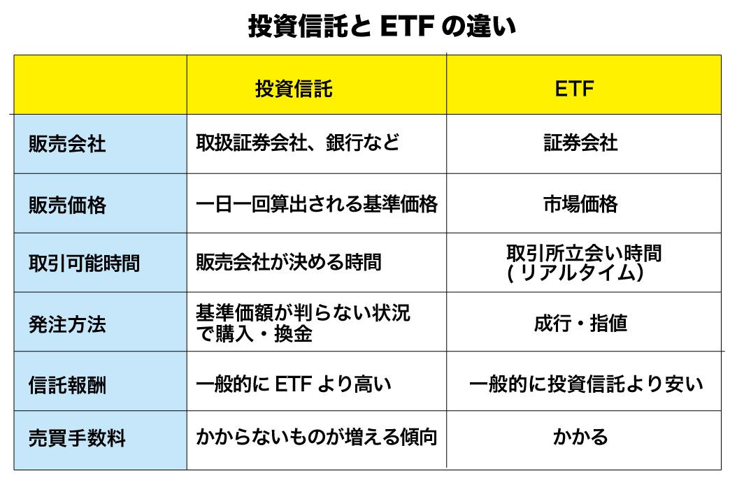 投資信託とETFの違い